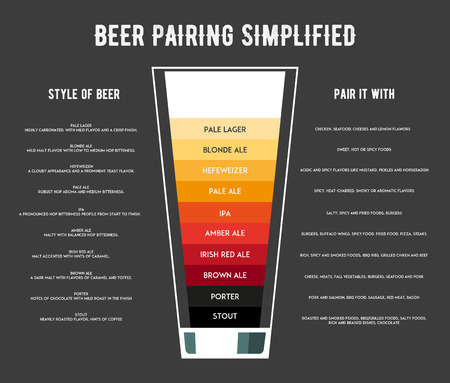 ipa: Different types of beer poster vector illustration. The best food for beer.