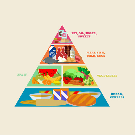 Healthy food pyramid vector poster in flat style design. Different groups of food products, bread, sweet, meat, milk, vegetables, fruits.