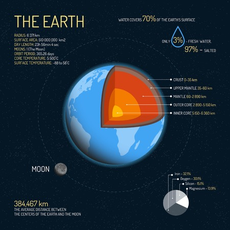layered sphere: Earth detailed structure with layers vector illustration. Outer space science concept banner. Earth infographic elements and icons. Education poster for school.
