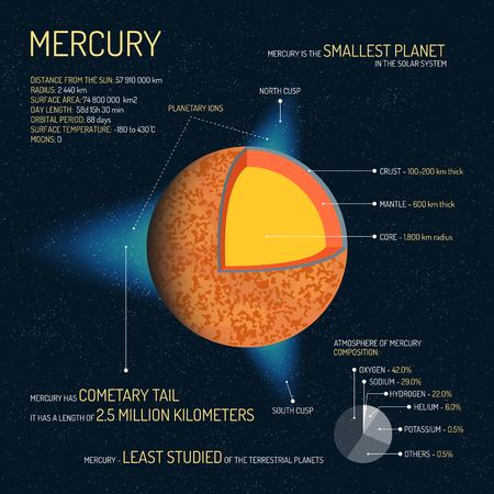 mercury: Mercury detailed structure with layers vector illustration. Outer space science concept banner. Mercury infographic elements and icons. Education poster for school.