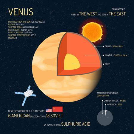 Venus detaillierte Struktur mit Schichten Vektor-Illustration. Der Weltraum Wissenschaft Konzept Banner. Venus Infografik-Elemente und Symbole. Bildung Poster für die Schule. Vektorgrafik