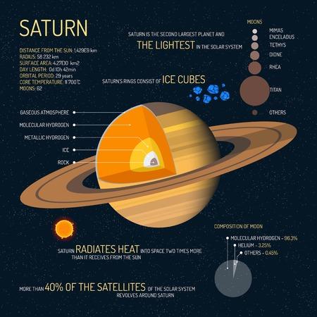 Saturn detaillierte Struktur mit Schichten Vektor-Illustration. Weltraumwissenschaft Konzept Banner. Saturn infografische Elemente und Symbole. Bildungsplakat für die Schule.