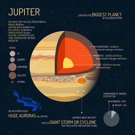 Jupiter detaillierte Struktur mit Schichten Vektor-Illustration. Der Weltraum Wissenschaft Konzept Banner. Jupiter Infografik-Elemente und Symbole. Bildung Poster für die Schule.