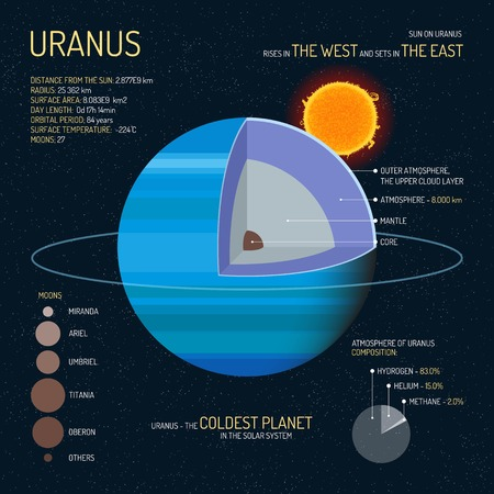 layered sphere: Uranus detailed structure with layers vector illustration. Outer space science concept banner. Uranus infographic elements and icons. Education poster for school.