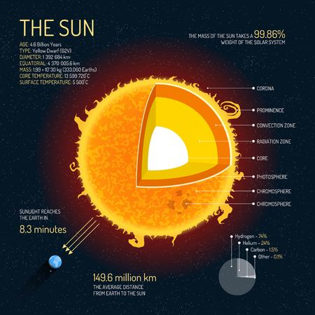 The Sun detailed structure with layers vector illustration. Outer space science concept banner. Sun infographic elements and icons. Education poster for school.