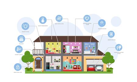 Systemvektordiagramm der intelligenten Haustechnologie. Haus mit ferngesteuerter Haussicherheit, Beleuchtung, Lüftungssystemen und anderen intelligenten Geräten. Flaches Design.