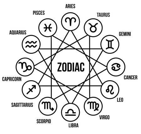 Zodiac signs in circle in flat style Çizim