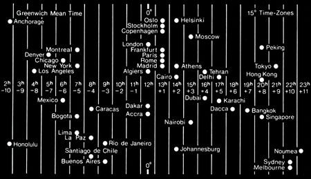 greenwich: diagram of time zones