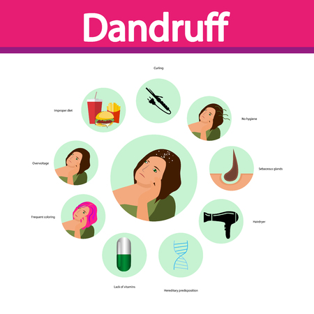 Reasons of dandruff. Vector. Cartoon character. Isolated. Flat Illustration