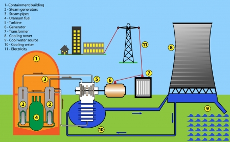 nuclear plant: Scheme diagram of nuclear power plant