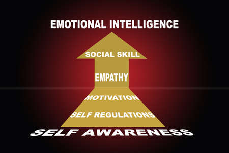 Way to develop emotional intelligence EQ with yellow arrow on red background. Leadership success concept and business management strategy idea 免版税图像 - 162669757
