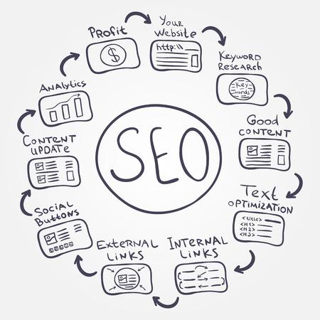 fundamentals: SEO fundamentals - vector doodle internet concept how to increase profit and make a good website