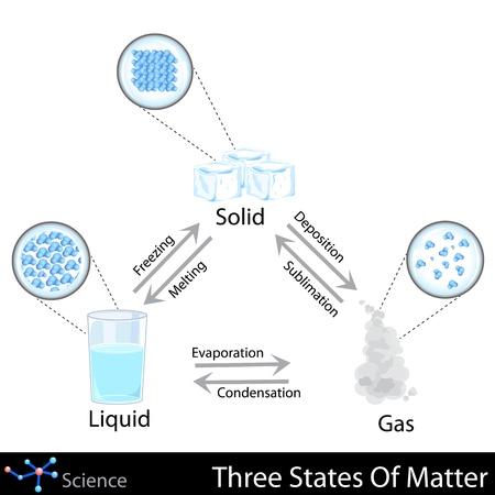 Drie staten van materie Vector Illustratie