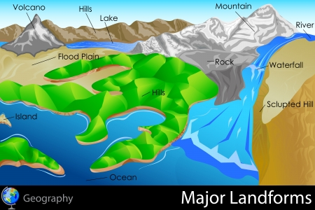 Major Landforms Vector