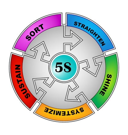 phases: 5S Methodology Sort,Straighten,Shine,Standardize and Sustain
