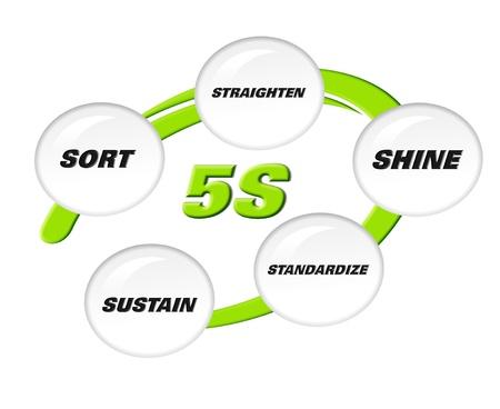ソート: 5 s の方法論の並べ替え、まっすぐ、輝き、標準化および維持