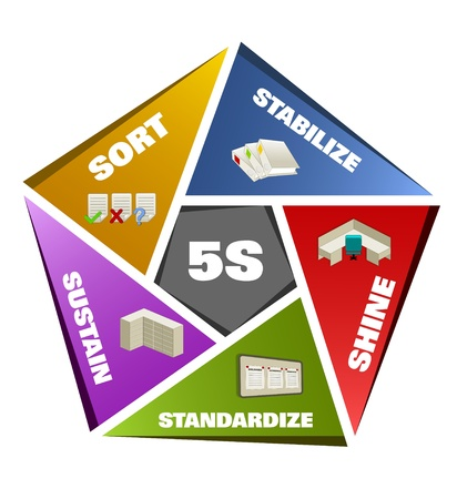 sustain: 5S Methodology Sort,Straighten,Shine,Standardize and Sustain