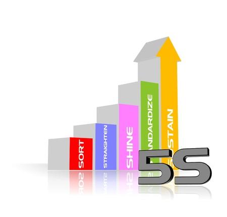 evoluer: Une illustration de la strat�gie de processus 5S