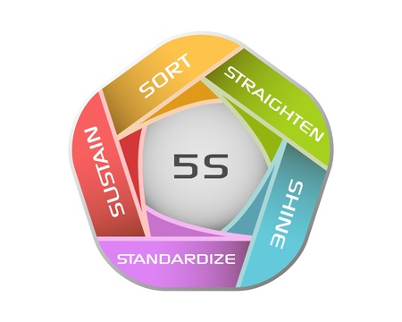 Vector illustration of 5S methodology illustration