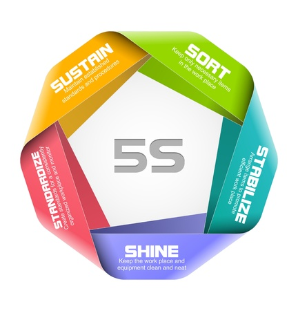 illustration of 5S concept design