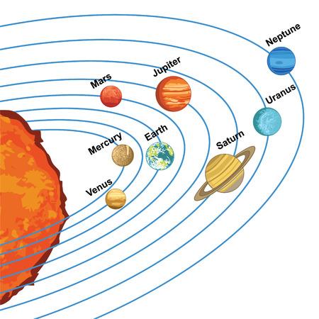 태양 주위 행성을 보여주는 태양계의 그림