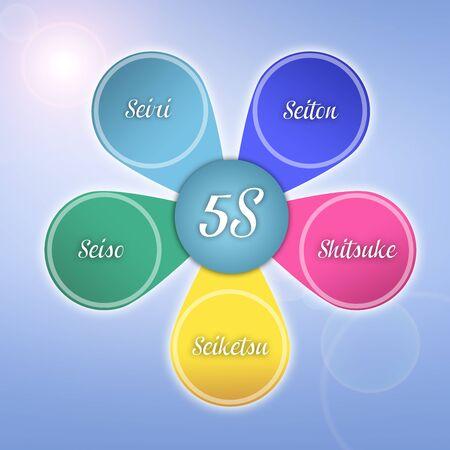method: 5S Method