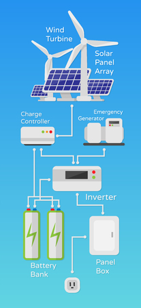 Esquema del sistema de energía eólica solar de la ilustración del trabajo en un estilo plano aislado. Ilustración vectorial sobre el tema de la energía ambiental futura para sus proyectos