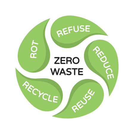Vector Zero Waste background template. Color illustration of  Refuse Reduce Reuse Recycle Rot. Circular sign poster with leaves. No Plastic and Go Green concept. Eco friendly life style banner Stock Vector - 111401155