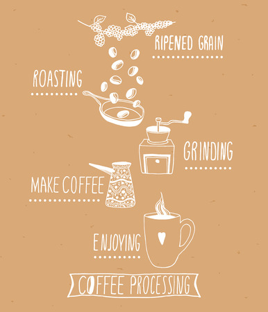 Hand drawn steps of coffee process. Sketch style on kraft paper background