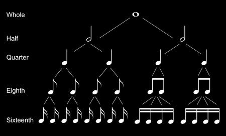 Tipi di note musicali