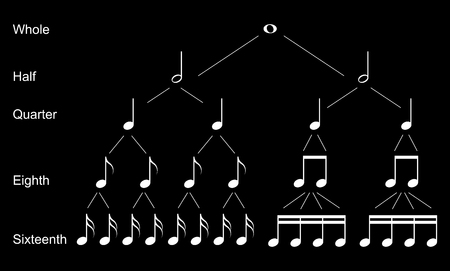 re do: Types of musical  notes