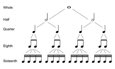 Tipi di note musicali Vettoriali
