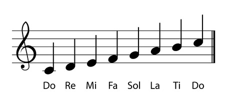 Do Re Mi note musicali gamma Vettoriali
