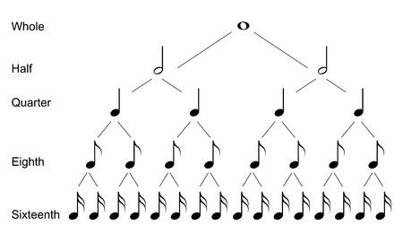 Types of musical notes Vektoros illusztráció