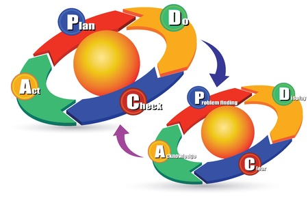 pdca: PDCA icon Illustration
