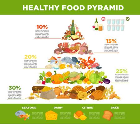 Infographic pyramide alimentaire saine alimentation.