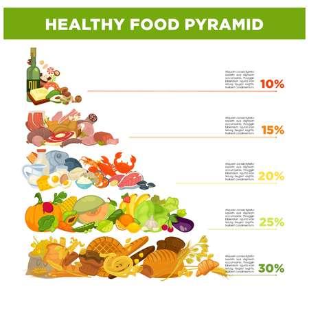 Pirámide de alimentos saludables con el porcentaje y la pequeña descripción utilizada para el concepto de celebración de nutrición. Foto de archivo - 82262528