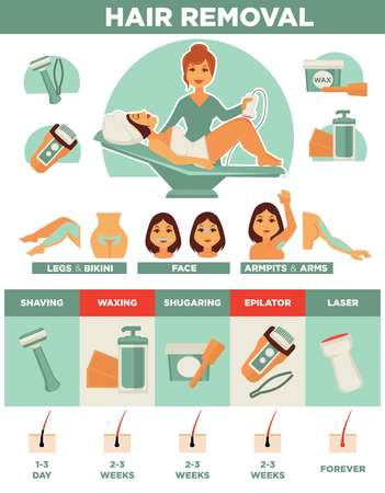 Hair removal woman depilation waxing, shaving sugaring laser procedure vector icons set 向量圖像