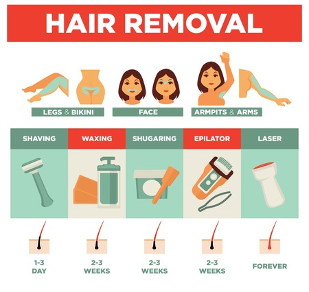 Hair removal service by several means promotional poster