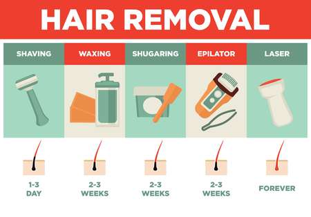 Hair removal or depilation vector poster