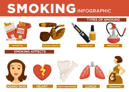 Tipos de infografía de tabaquismo y efecto sobre el vector corporal. Cigarrillos y hojas de tabaco natural con pipa, e-cigarrillos y hookah tipo oriental. Envejecimiento de la piel, enfermedades cardíacas, dientes y huesos, pulmones y embarazo.
