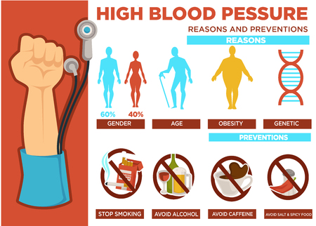 High blood pressure reasons and prevention poster vector Foto de archivo