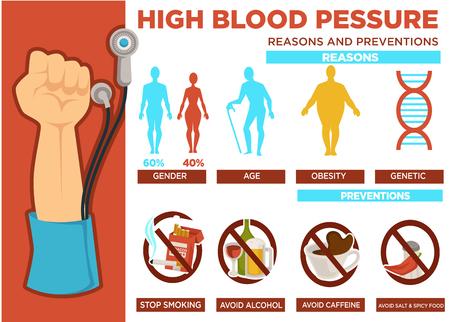 Bluthochdruck Gründe und Prävention Poster Vektor