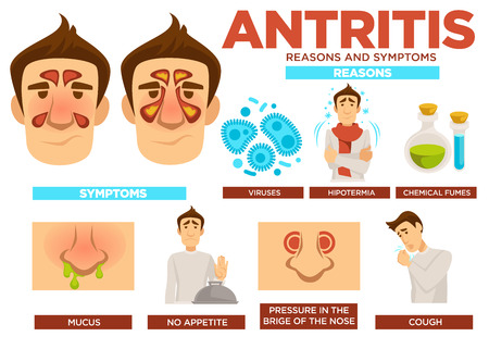 Antritis reasons and symptoms poster with text vector. Viruses and hypothermia, chemical fumes causing sickness. Mucus and absence of appetite, pressure in bridge of nose, cough. Illness traits