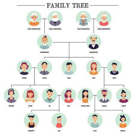 Esquema de relación de avatares humanos de árbol genealógico