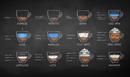 Ensemble de croquis dessinés à la craie de vecteur de recettes de café noir et lait sur fond de tableau. Vecteurs