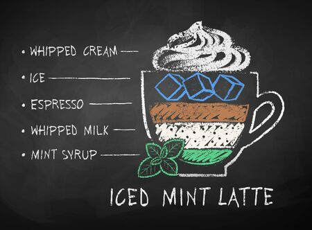 Chalked Iced Mint Latte coffee recipe
