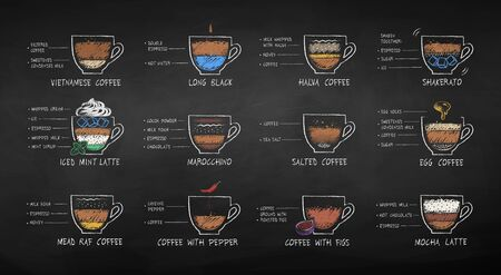 Color chalk drawn coffee types