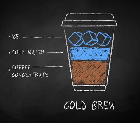 Chalk drawn sketch of Cold Brew coffee