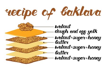 Baklava is the sweet pastry from Asia, vector illustration of baklava recipe. Food illustration for design, menu, cafe billboard. Handwritten lettering.